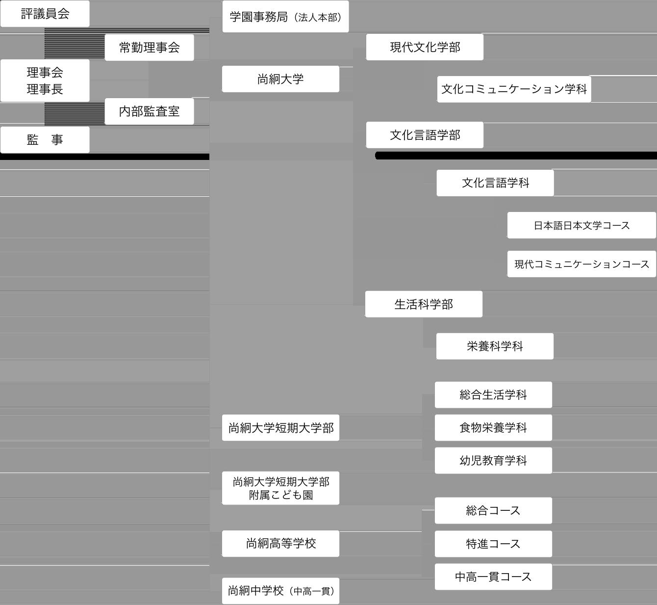 学園の組織図
